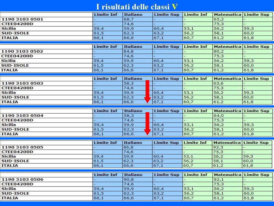 I risultati delle classi V