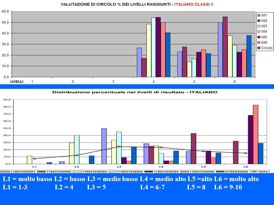 L1 = molto basso L2 = basso L3 = medio basso L4 = medio alto L5 =alto L6 = molto alto L1 = 1-3 L2 = 4 L3 = 5 L4 = 6-7 L5 = 8 L6 = 9-10