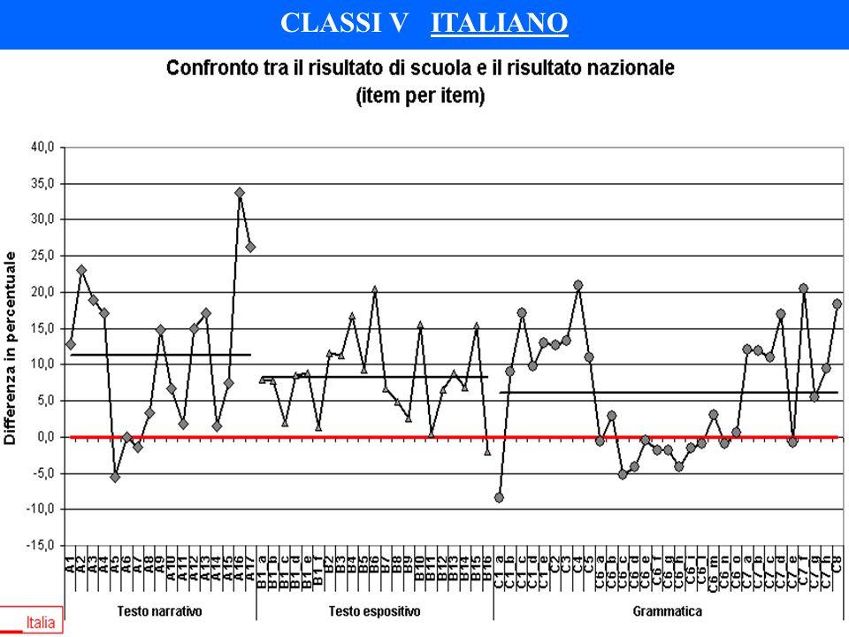 CLASSI V ITALIANO