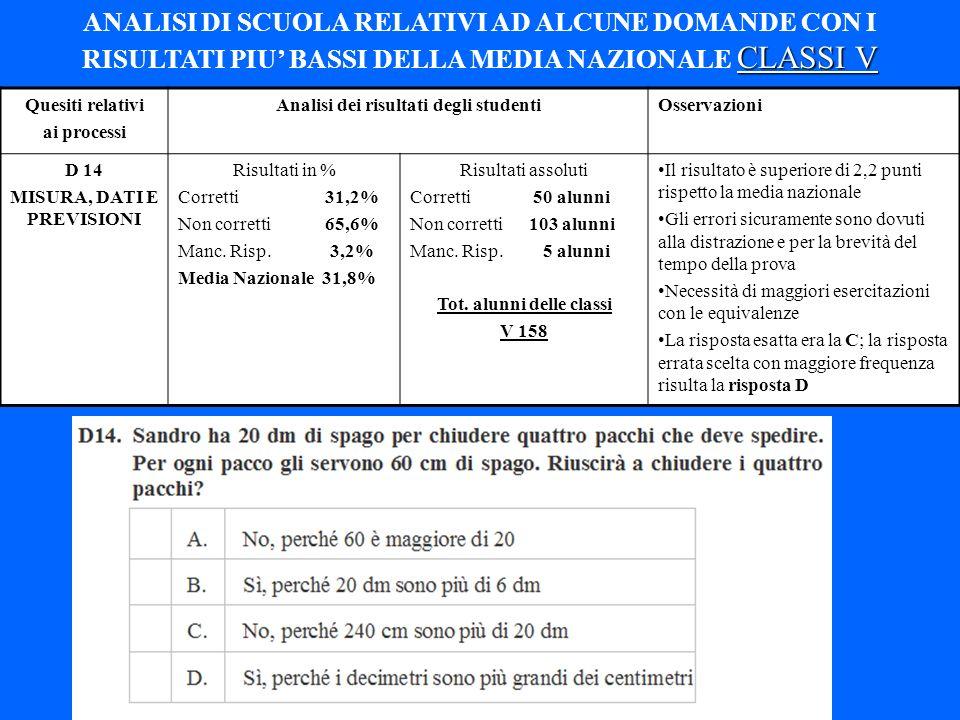 Quesiti relativi ai processi Analisi dei risultati degli studentiOsservazioni D 14 MISURA, DATI E PREVISIONI Risultati in % Corretti 31,2% Non corrett