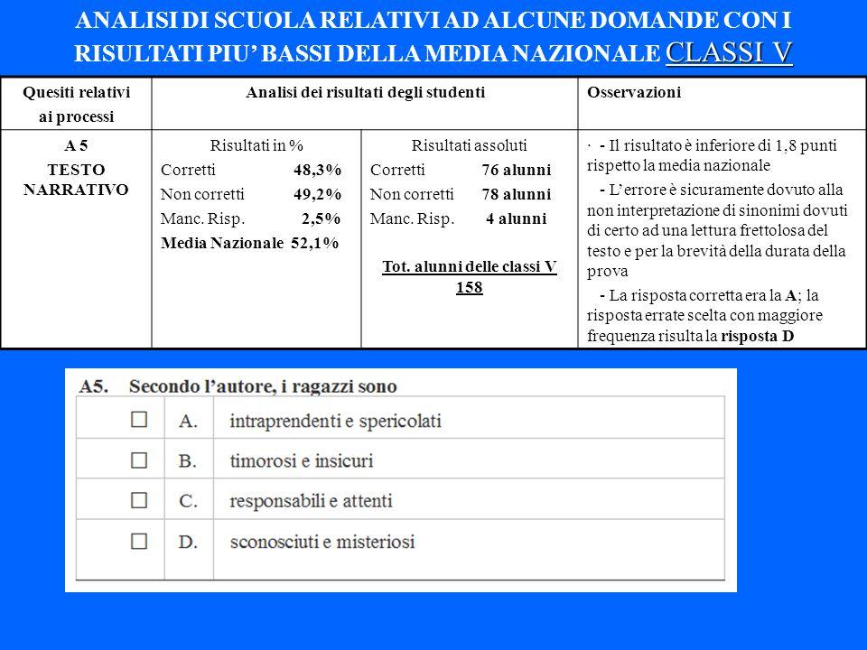 Quesiti relativi ai processi Analisi dei risultati degli studentiOsservazioni A 5 TESTO NARRATIVO Risultati in % Corretti 48,3% Non corretti 49,2% Man