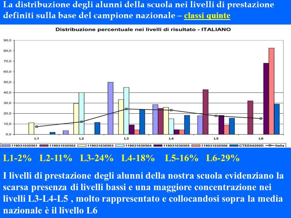 L1-2% L2-11% L3-24% L4-18% L5-16% L6-29% I livelli di prestazione degli alunni della nostra scuola evidenziano la scarsa presenza di livelli bassi e u