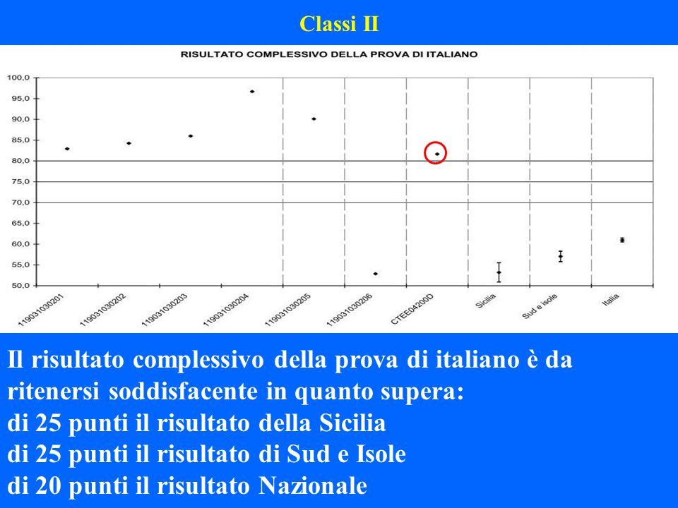 Classi II Il risultato complessivo della prova di italiano è da ritenersi soddisfacente in quanto supera: di 25 punti il risultato della Sicilia di 25