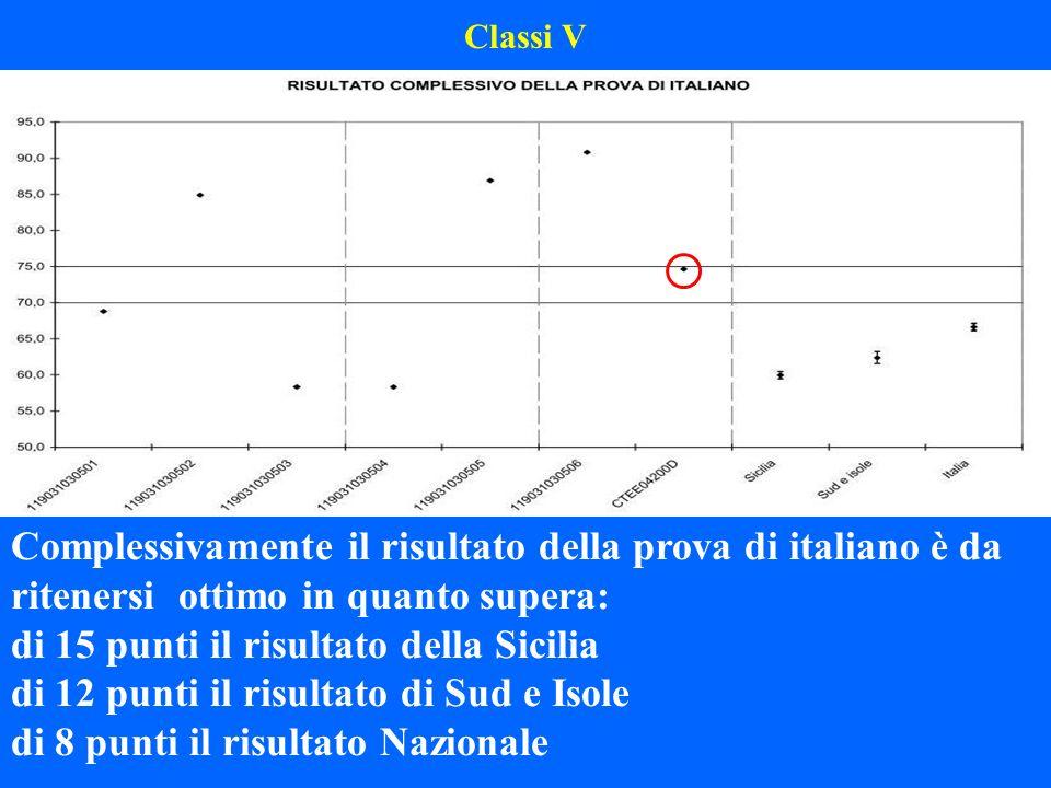 Classi V Complessivamente il risultato della prova di italiano è da ritenersi ottimo in quanto supera: di 15 punti il risultato della Sicilia di 12 pu