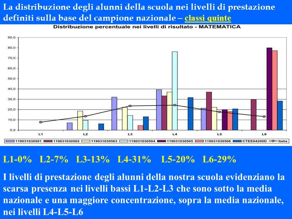 La distribuzione degli alunni della scuola nei livelli di prestazione definiti sulla base del campione nazionale – classi quinte L1-0% L2-7% L3-13% L4