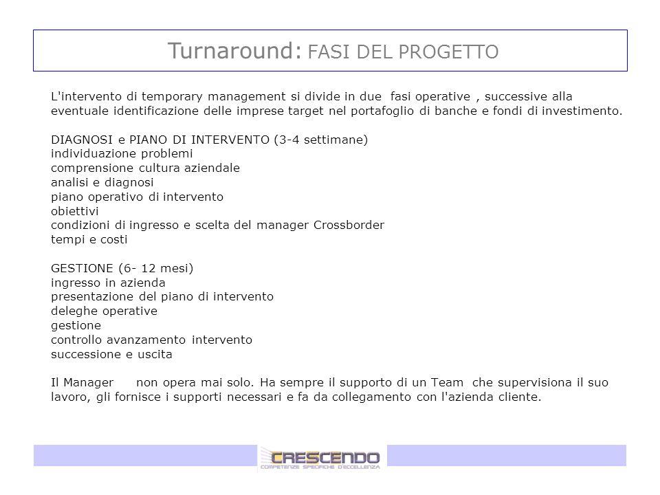 L'intervento di temporary management si divide in due fasi operative, successive alla eventuale identificazione delle imprese target nel portafoglio d