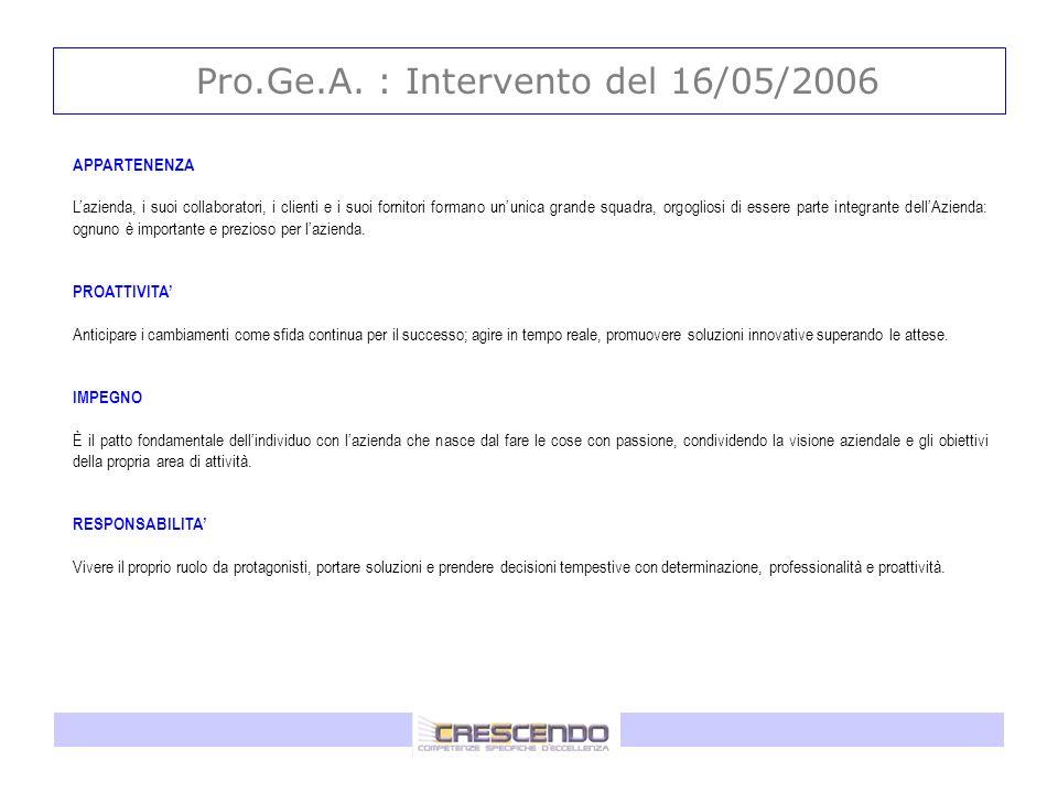 Pro.Ge.A. : Intervento del 16/05/2006 APPARTENENZA Lazienda, i suoi collaboratori, i clienti e i suoi fornitori formano ununica grande squadra, orgogl