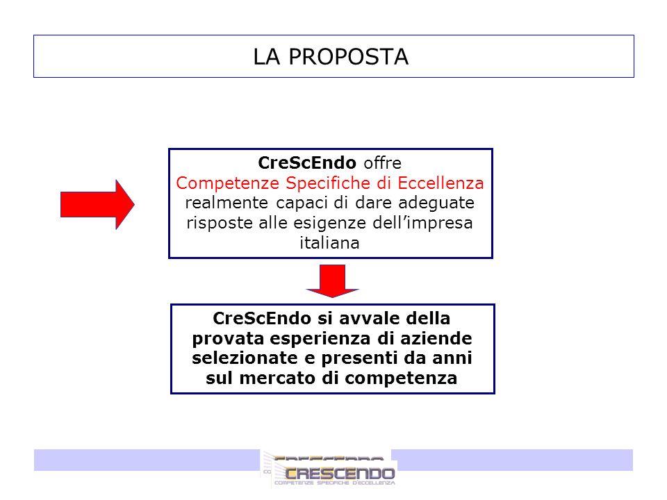 LA PROPOSTA CreScEndo offre Competenze Specifiche di Eccellenza realmente capaci di dare adeguate risposte alle esigenze dellimpresa italiana CreScEnd