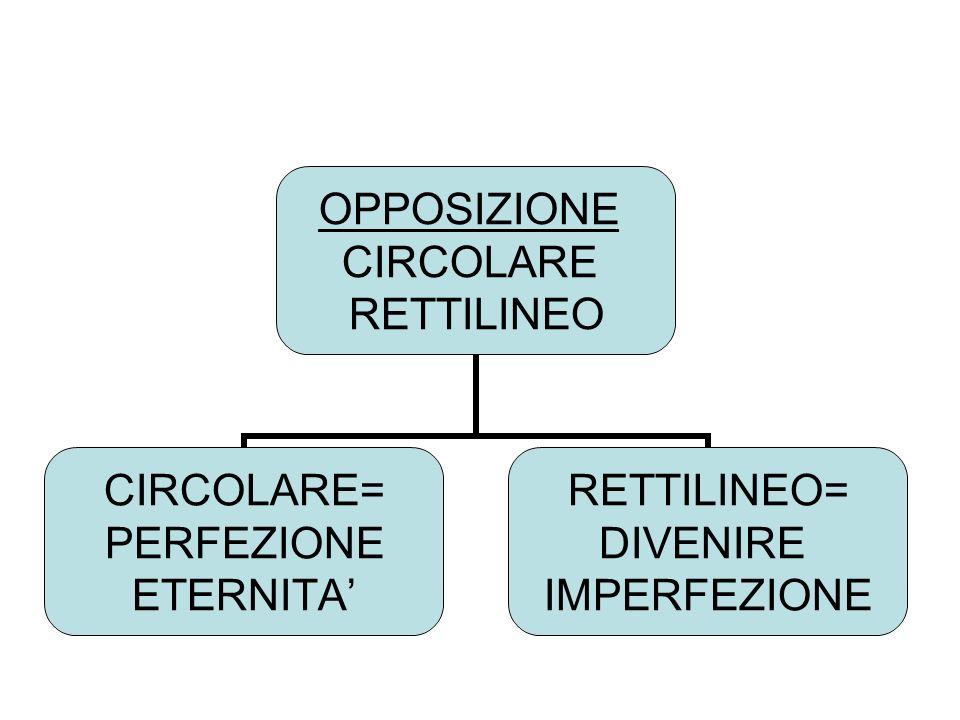 OPPOSIZIONE CIRCOLARE RETTILINEO CIRCOLARE= PERFEZIONE ETERNITA RETTILINEO= DIVENIRE IMPERFEZIONE