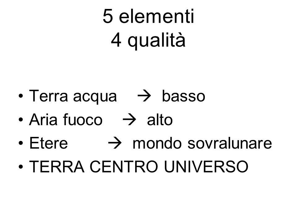 5 elementi 4 qualità Terra acqua basso Aria fuoco alto Etere mondo sovralunare TERRA CENTRO UNIVERSO