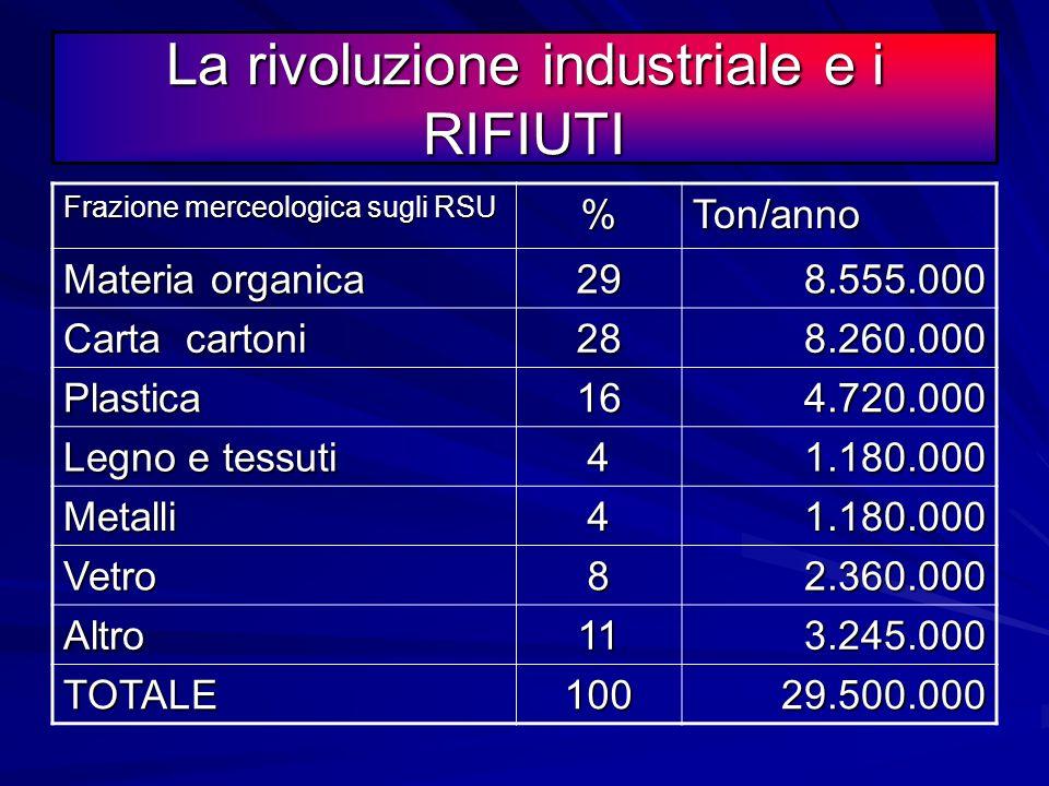 La rivoluzione industriale e i RIFIUTI 130.500.000 T/anno x 2 = 261.000.000 mc/anno Un campo di calcio occupa una superficie di circa 7.000 mq per cui
