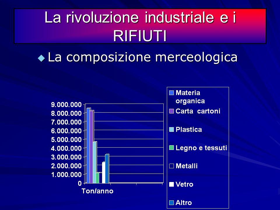 La rivoluzione industriale e i RIFIUTI Frazione merceologica sugli RSU %Ton/anno Materia organica 298.555.000 Carta cartoni 288.260.000 Plastica164.72