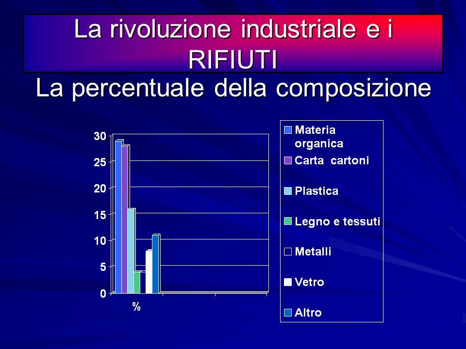La rivoluzione industriale e i RIFIUTI La composizione merceologica La composizione merceologica