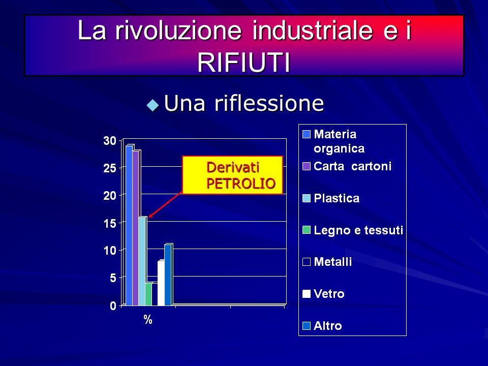 La rivoluzione industriale e i RIFIUTI La percentuale della composizione