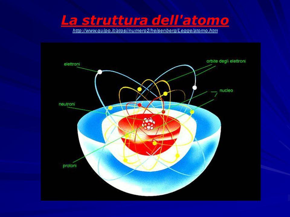 LE PARTICELLE Struttura dellatomo: Un nucleo centrale molto più piccolo delle dimensioni dellatomo, formato dai protoni, con carica elettrica positiva