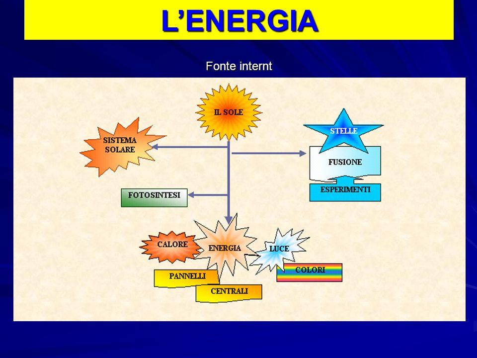 Fonte internt LENERGIA