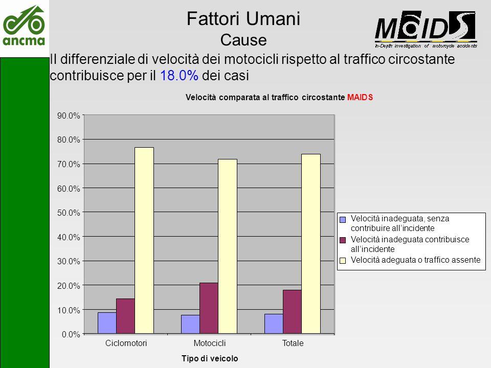 Fattori Umani Cause Il differenziale di velocità dei motocicli rispetto al traffico circostante contribuisce per il 18.0% dei casi Velocità comparata