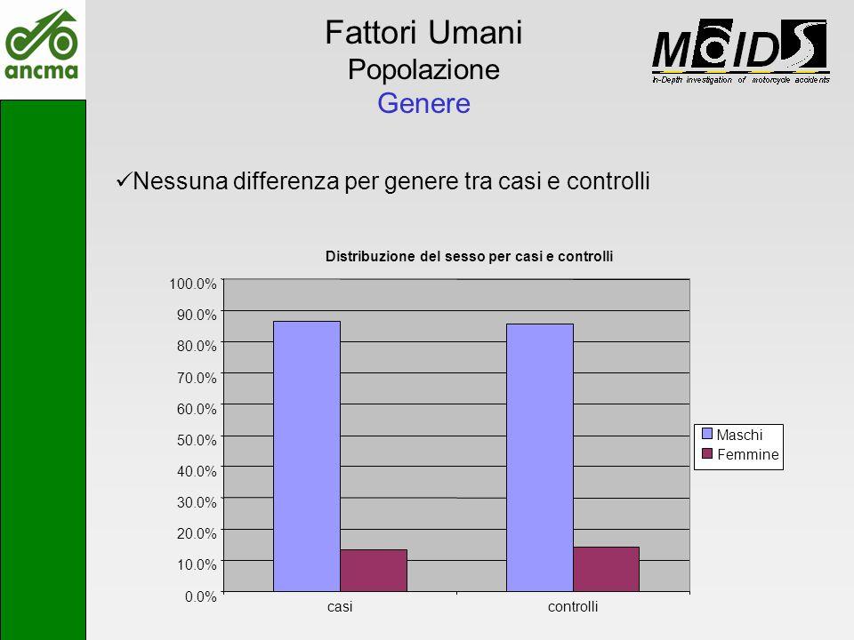 Fattori Umani Popolazione Genere Nessuna differenza per genere tra casi e controlli Distribuzione del sesso per casi e controlli 0.0% 10.0% 20.0% 30.0