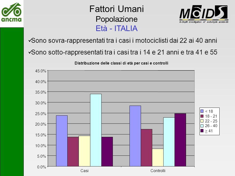 Fattori Umani Popolazione Età - ITALIA Distribuzione delle classi di età per casi e controlli 0.0% 5.0% 10.0% 15.0% 20.0% 25.0% 30.0% 35.0% 40.0% 45.0