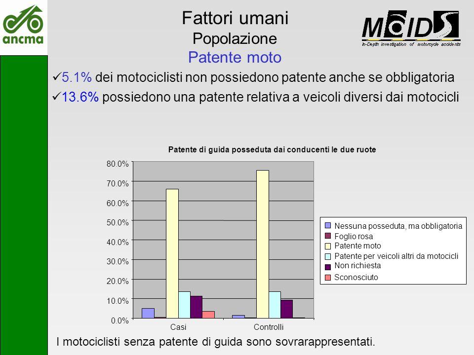 I motociclisti senza patente di guida sono sovrarappresentati. Fattori umani Popolazione Patente moto 5.1% dei motociclisti non possiedono patente anc