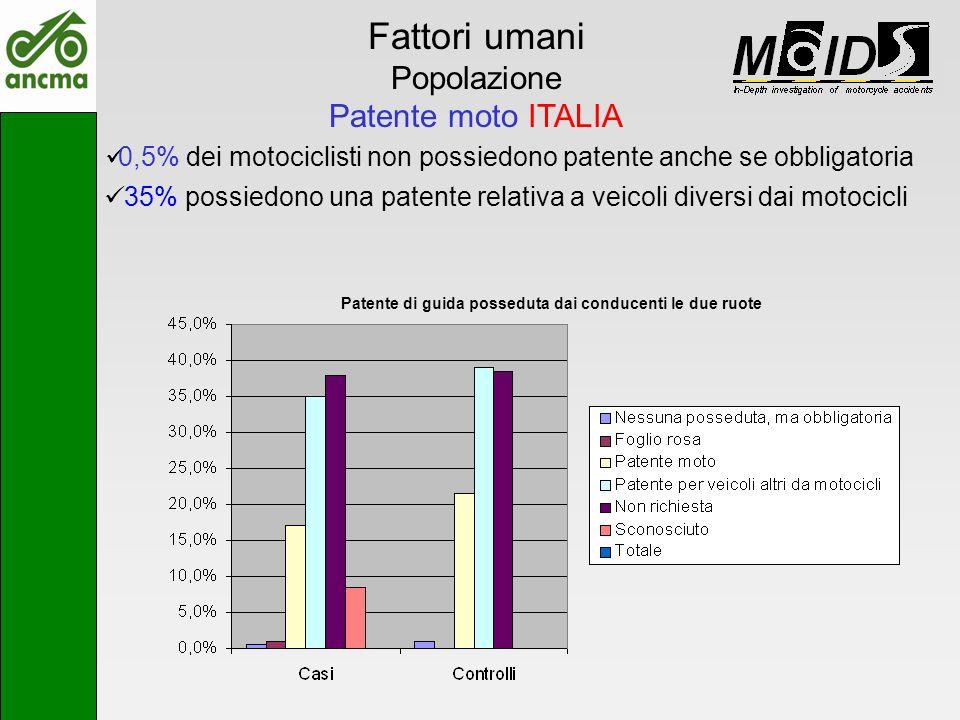 Fattori umani Popolazione Patente moto ITALIA 0,5% dei motociclisti non possiedono patente anche se obbligatoria 35% possiedono una patente relativa a