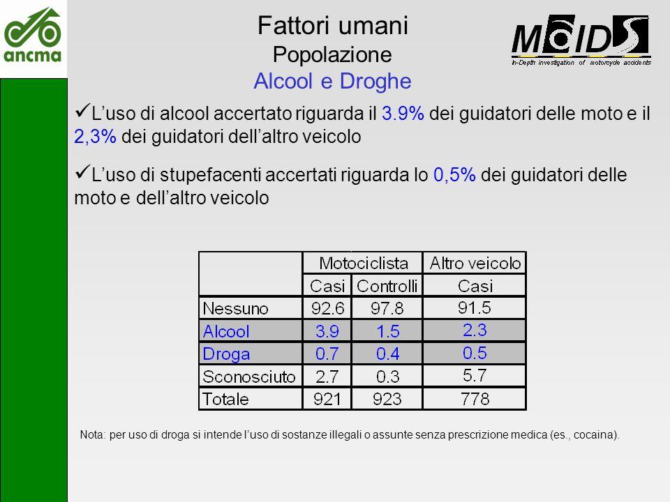 Fattori umani Popolazione Alcool e Droghe Luso di alcool accertato riguarda il 3.9% dei guidatori delle moto e il 2,3% dei guidatori dellaltro veicolo