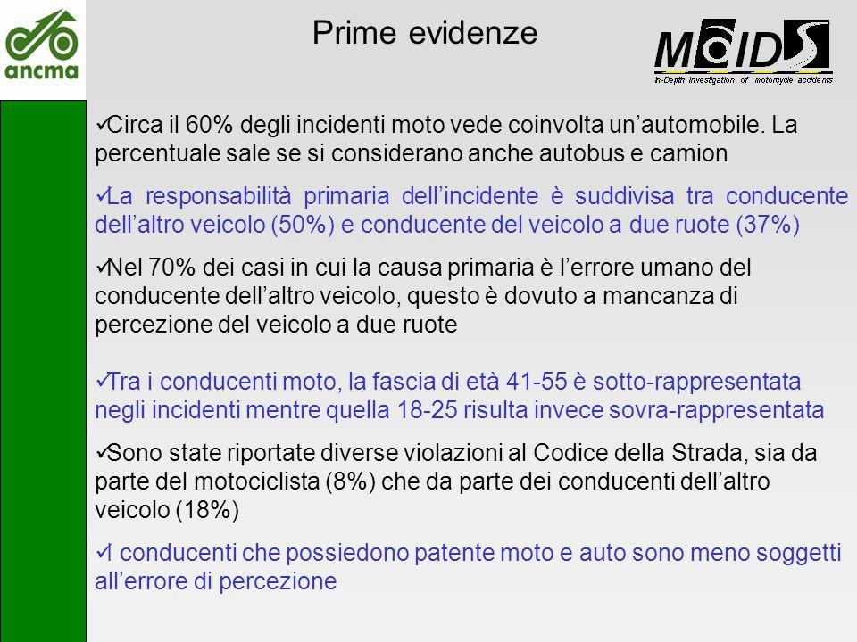 Prime evidenze Circa il 60% degli incidenti moto vede coinvolta unautomobile. La percentuale sale se si considerano anche autobus e camion La responsa
