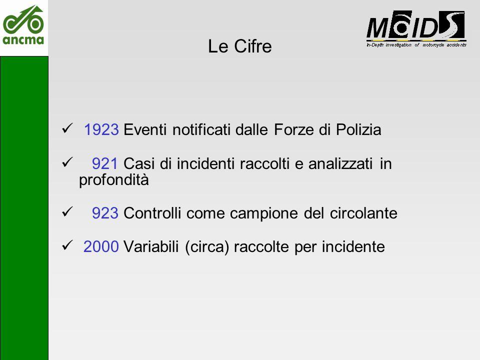 Le Cifre 1923 Eventi notificati dalle Forze di Polizia 921 Casi di incidenti raccolti e analizzati in profondità 923 Controlli come campione del circo