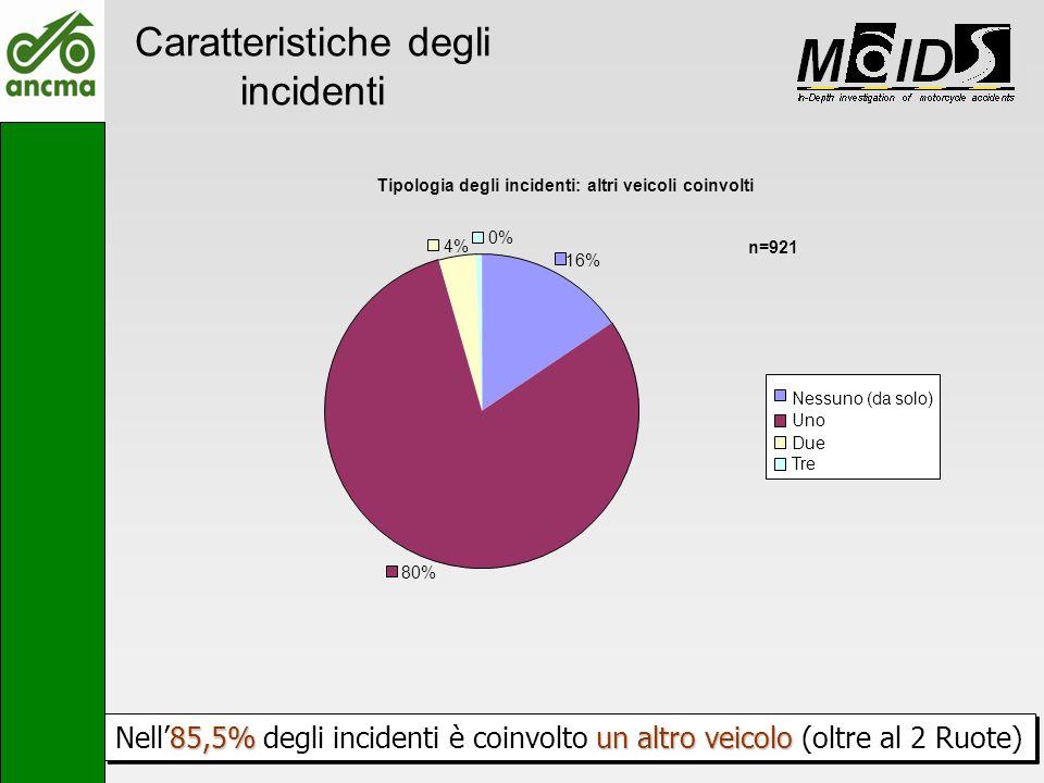Caratteristiche degli incidenti 85,5%un altro veicolo Nell85,5% degli incidenti è coinvolto un altro veicolo (oltre al 2 Ruote) Tipologia degli incide