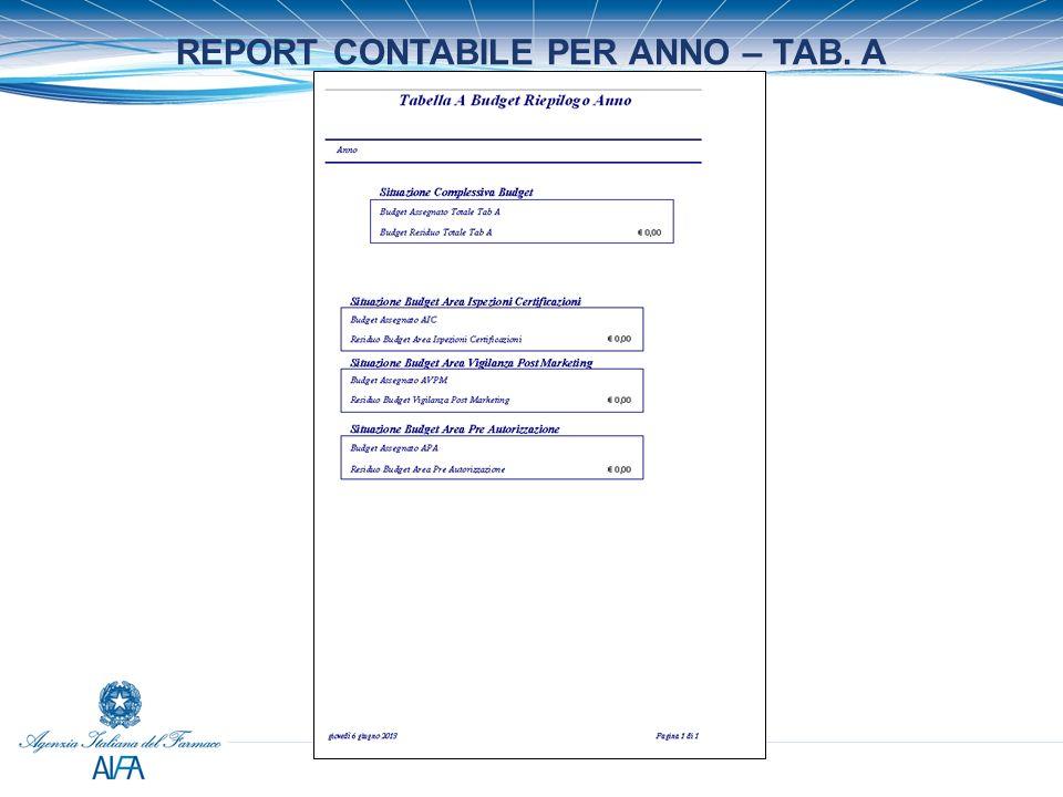 REPORT LIBRETTO FORMATIVO DEL DIPENDENTE