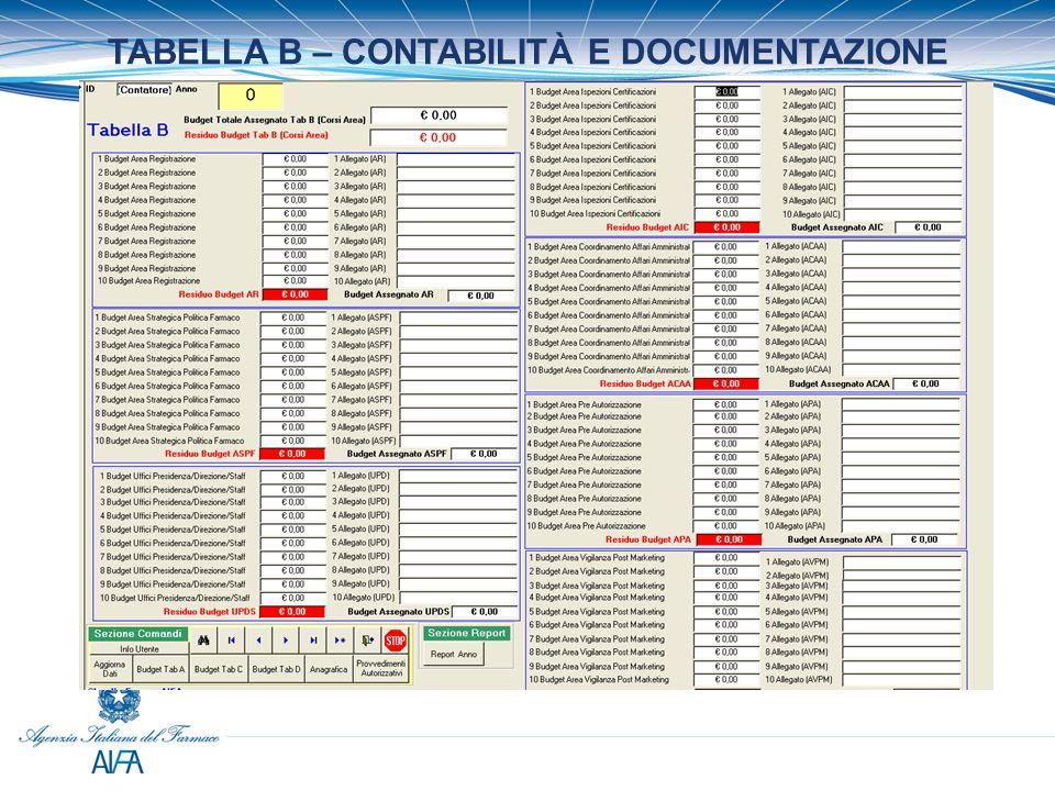 REPORT CONTABILE PER ANNO – TAB B