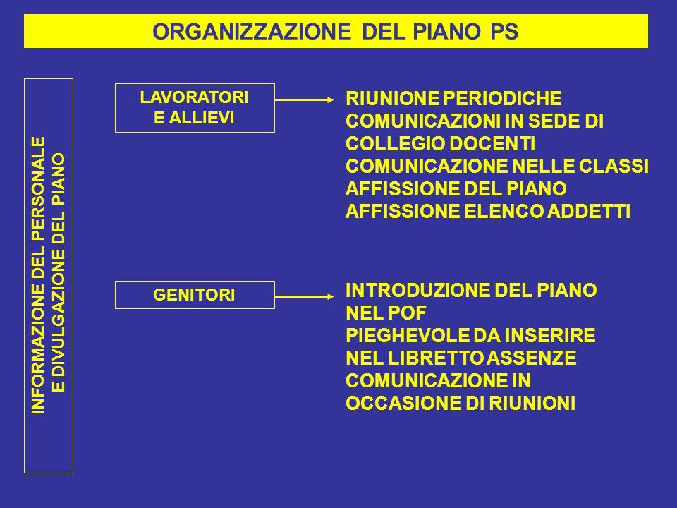 ORGANIZZAZIONE DEL PIANO PS LAVORATORI E ALLIEVI RIUNIONE PERIODICHE COMUNICAZIONI IN SEDE DI COLLEGIO DOCENTI COMUNICAZIONE NELLE CLASSI AFFISSIONE DEL PIANO AFFISSIONE ELENCO ADDETTI GENITORI INTRODUZIONE DEL PIANO NEL POF PIEGHEVOLE DA INSERIRE NEL LIBRETTO ASSENZE COMUNICAZIONE IN OCCASIONE DI RIUNIONI INFORMAZIONE DEL PERSONALE E DIVULGAZIONE DEL PIANO