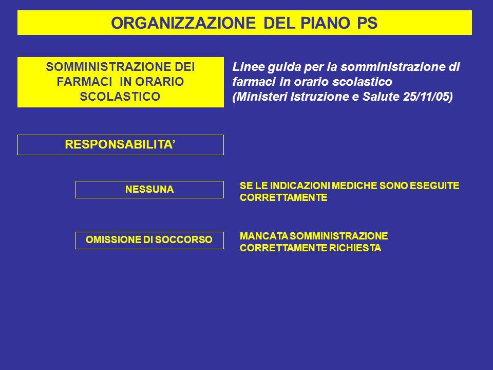 ORGANIZZAZIONE DEL PIANO PS SOMMINISTRAZIONE DEI FARMACI IN ORARIO SCOLASTICO Linee guida per la somministrazione di farmaci in orario scolastico (Ministeri Istruzione e Salute 25/11/05) RESPONSABILITA NESSUNA SE LE INDICAZIONI MEDICHE SONO ESEGUITE CORRETTAMENTE OMISSIONE DI SOCCORSO MANCATA SOMMINISTRAZIONE CORRETTAMENTE RICHIESTA