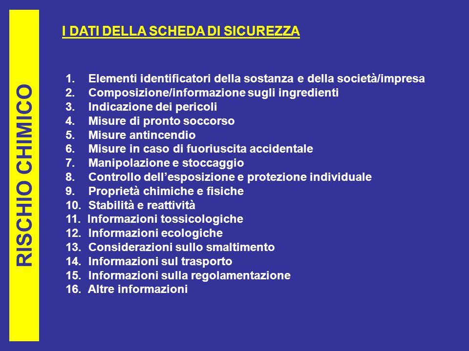RISCHIO CHIMICO I DATI DELLA SCHEDA DI SICUREZZA 1.