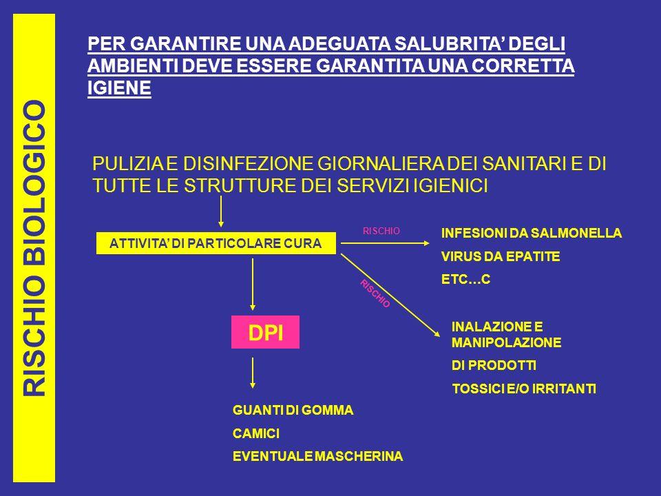 RISCHIO BIOLOGICO PER GARANTIRE UNA ADEGUATA SALUBRITA DEGLI AMBIENTI DEVE ESSERE GARANTITA UNA CORRETTA IGIENE PULIZIA E DISINFEZIONE GIORNALIERA DEI SANITARI E DI TUTTE LE STRUTTURE DEI SERVIZI IGIENICI ATTIVITA DI PARTICOLARE CURA INFESIONI DA SALMONELLA VIRUS DA EPATITE ETC…C DPI GUANTI DI GOMMA CAMICI EVENTUALE MASCHERINA INALAZIONE E MANIPOLAZIONE DI PRODOTTI TOSSICI E/O IRRITANTI RISCHIO