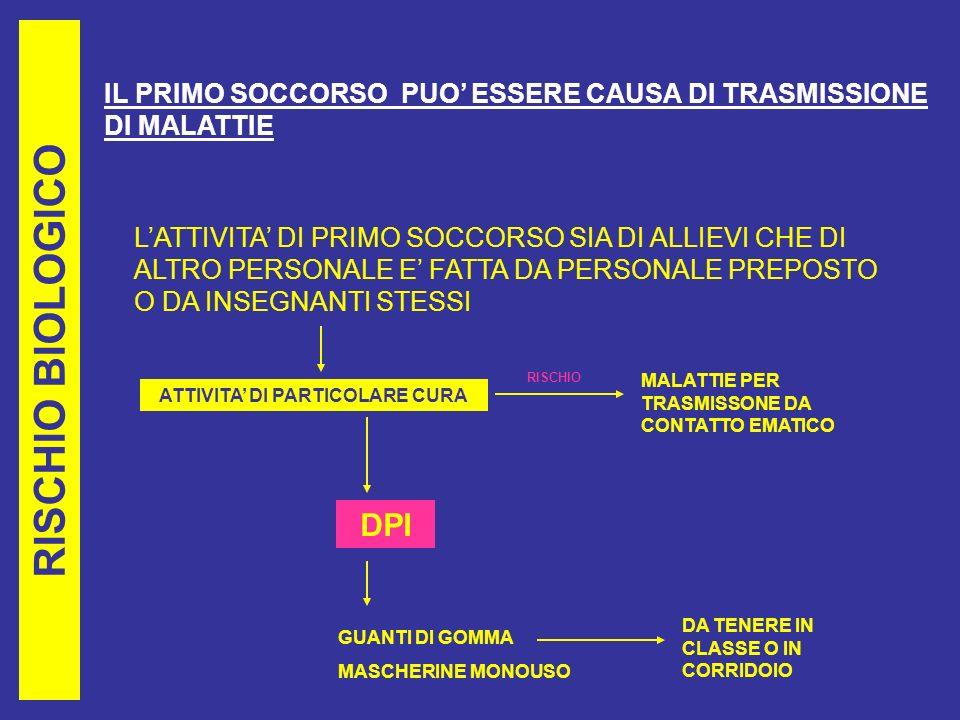 RISCHIO BIOLOGICO IL PRIMO SOCCORSO PUO ESSERE CAUSA DI TRASMISSIONE DI MALATTIE LATTIVITA DI PRIMO SOCCORSO SIA DI ALLIEVI CHE DI ALTRO PERSONALE E FATTA DA PERSONALE PREPOSTO O DA INSEGNANTI STESSI ATTIVITA DI PARTICOLARE CURA MALATTIE PER TRASMISSONE DA CONTATTO EMATICO DPI GUANTI DI GOMMA MASCHERINE MONOUSO RISCHIO DA TENERE IN CLASSE O IN CORRIDOIO