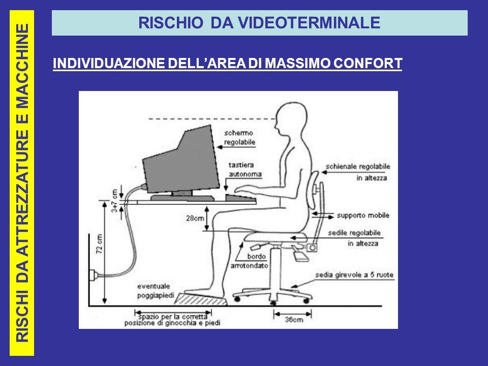 RISCHI DA ATTREZZATURE E MACCHINE RISCHIO DA VIDEOTERMINALE INDIVIDUAZIONE DELLAREA DI MASSIMO CONFORT
