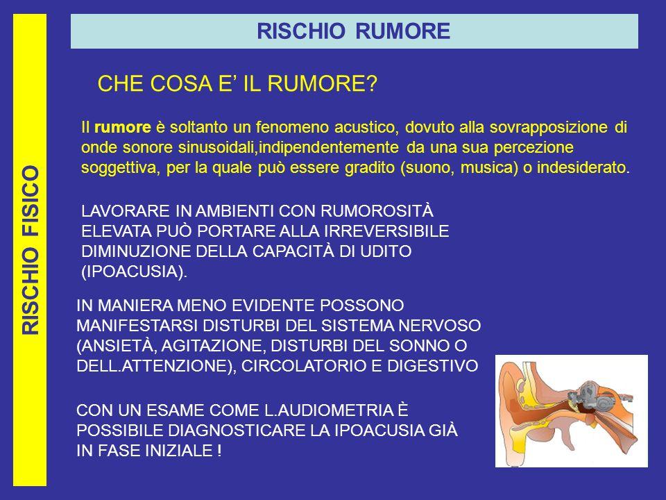 RISCHIO FISICO RISCHIO RUMORE CHE COSA E IL RUMORE.