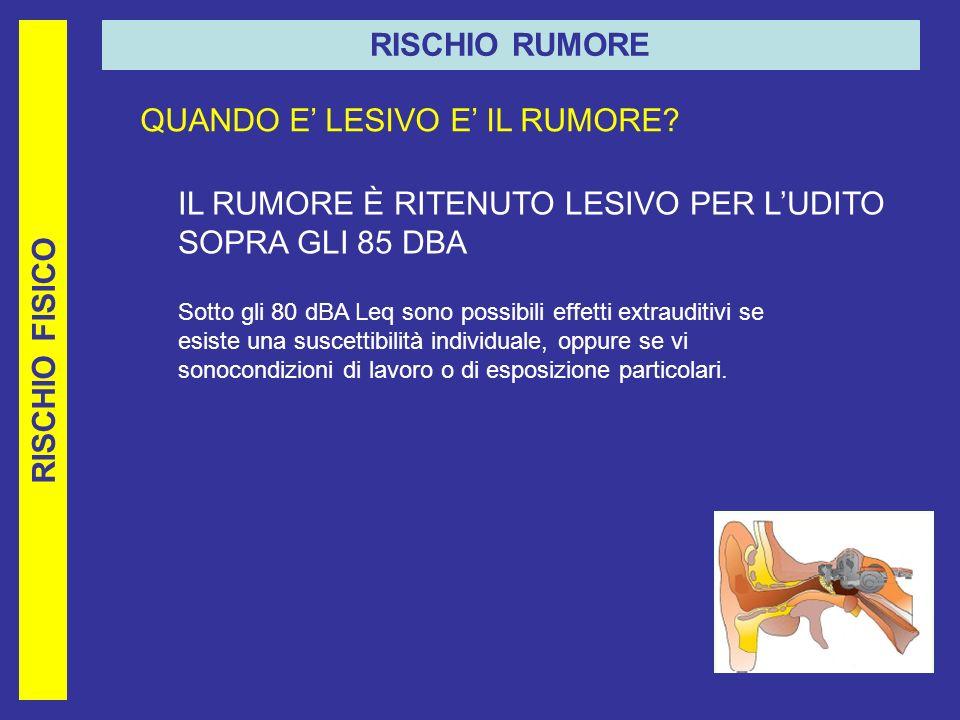 RISCHIO FISICO RISCHIO RUMORE QUANDO E LESIVO E IL RUMORE.
