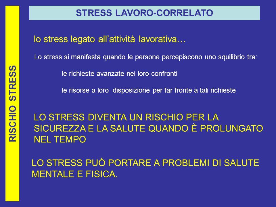 RISCHIO STRESS STRESS LAVORO-CORRELATO lo stress legato allattività lavorativa… Lo stress si manifesta quando le persone percepiscono uno squilibrio tra: le richieste avanzate nei loro confronti le risorse a loro disposizione per far fronte a tali richieste LO STRESS DIVENTA UN RISCHIO PER LA SICUREZZA E LA SALUTE QUANDO È PROLUNGATO NEL TEMPO LO STRESS PUÒ PORTARE A PROBLEMI DI SALUTE MENTALE E FISICA.