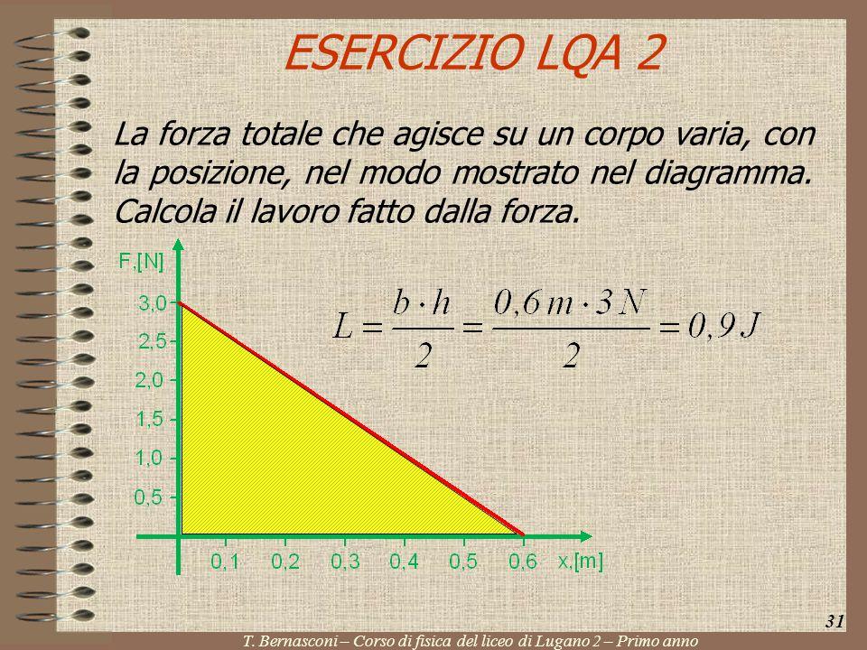 ESERCIZIO LQA 2 La forza totale che agisce su un corpo varia, con la posizione, nel modo mostrato nel diagramma. Calcola il lavoro fatto dalla forza.