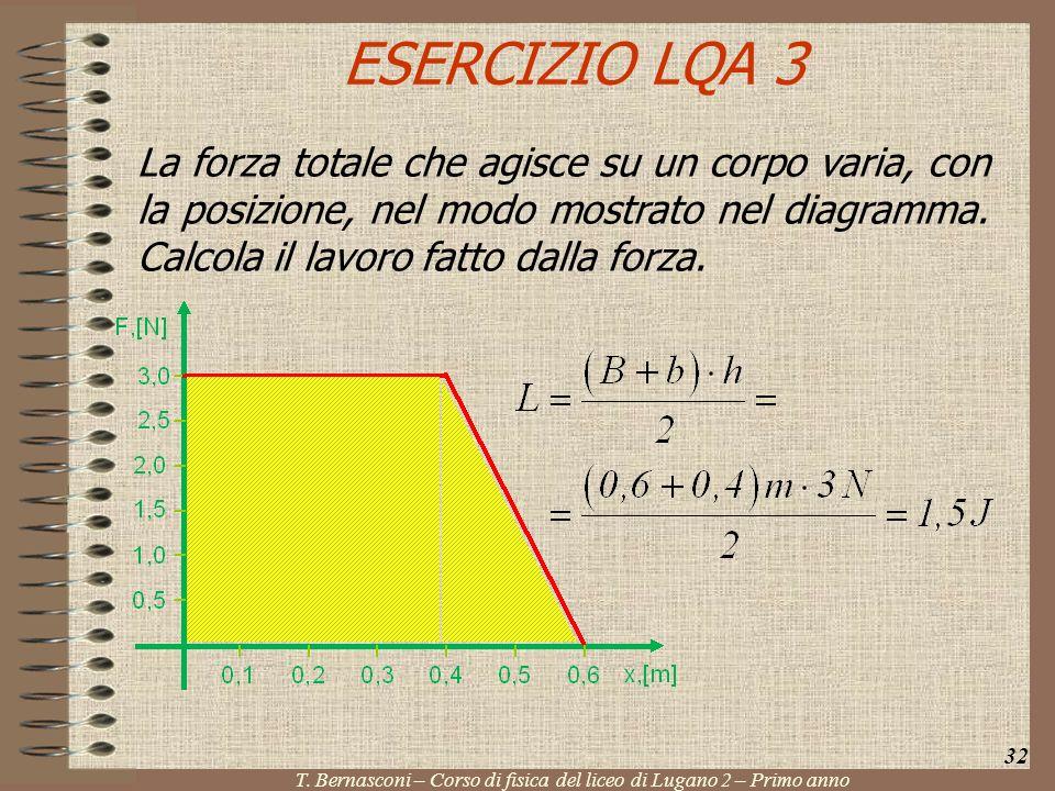 ESERCIZIO LQA 3 La forza totale che agisce su un corpo varia, con la posizione, nel modo mostrato nel diagramma. Calcola il lavoro fatto dalla forza.