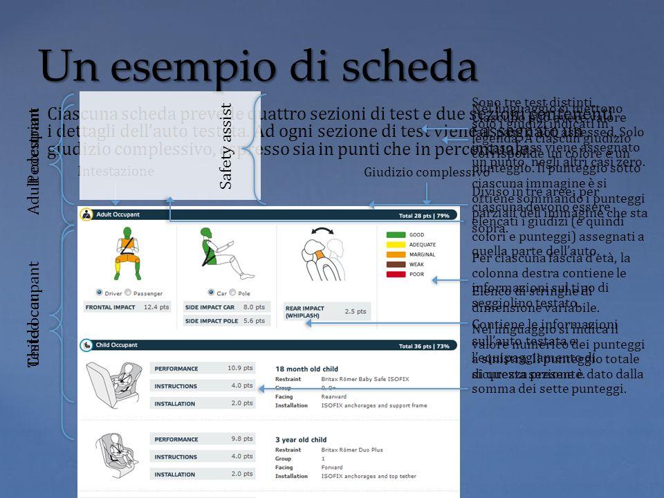 Giudizio complessivo Intestazione Un esempio di scheda Ciascuna scheda prevede quattro sezioni di test e due sezioni contenenti i dettagli dellauto te