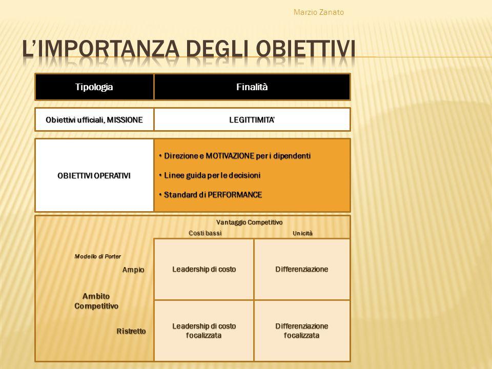 Marzio Zanato TipologiaFinalità Obiettivi ufficiali, MISSIONE LEGITTIMITA OBIETTIVI OPERATIVI Direzione e MOTIVAZIONE per i dipendenti Direzione e MOT