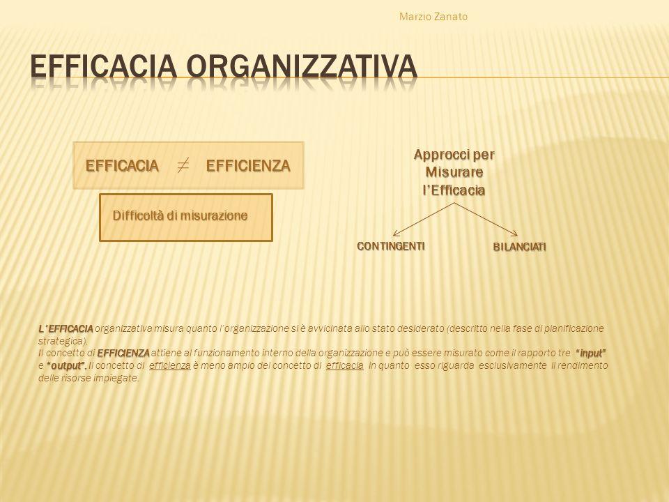 Marzio Zanato EFFICACIAEFFICIENZA Difficoltà di misurazione Approcci per MisurarelEfficacia CONTINGENTI BILANCIATI LEFFICACIA LEFFICACIA organizzativa