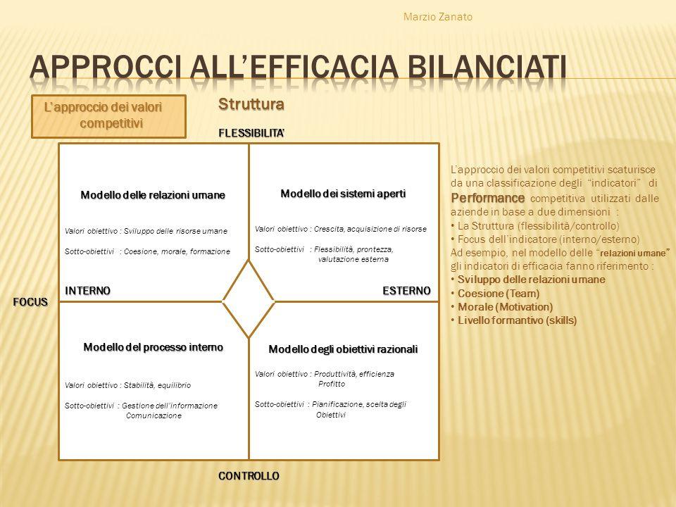Marzio Zanato Modello delle relazioni umane Valori obiettivo : Sviluppo delle risorse umane Sotto-obiettivi : Coesione, morale, formazione Modello dei
