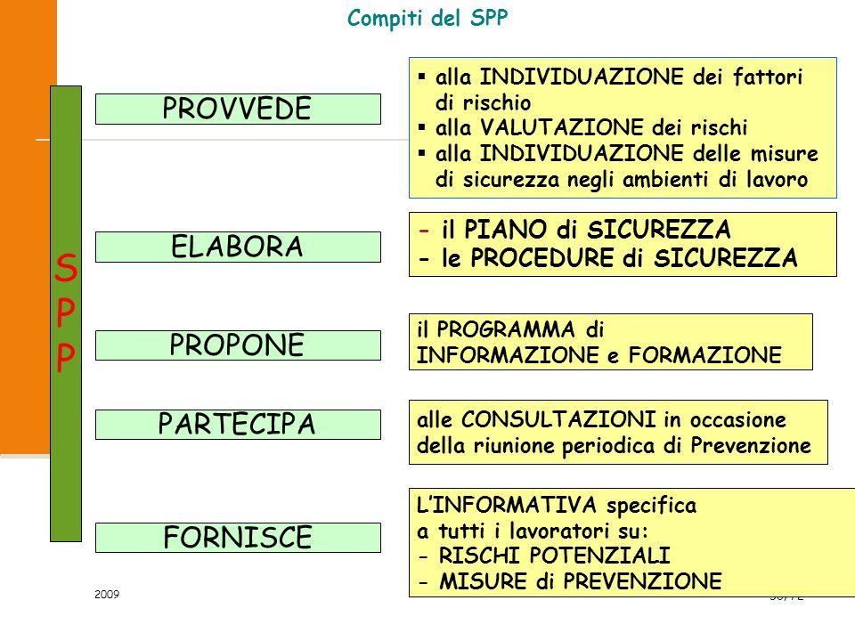 2009 51/72 Il sapere del SPP SPPSPP Le leggi (303/56, 727/55, 277/91, 626/94,...