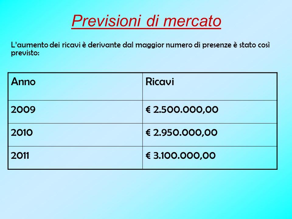 Previsioni di mercato Laumento dei ricavi è derivante dal maggior numero di presenze è stato così previsto: AnnoRicavi 2009 2.500.000,00 2010 2.950.000,00 2011 3.100.000,00