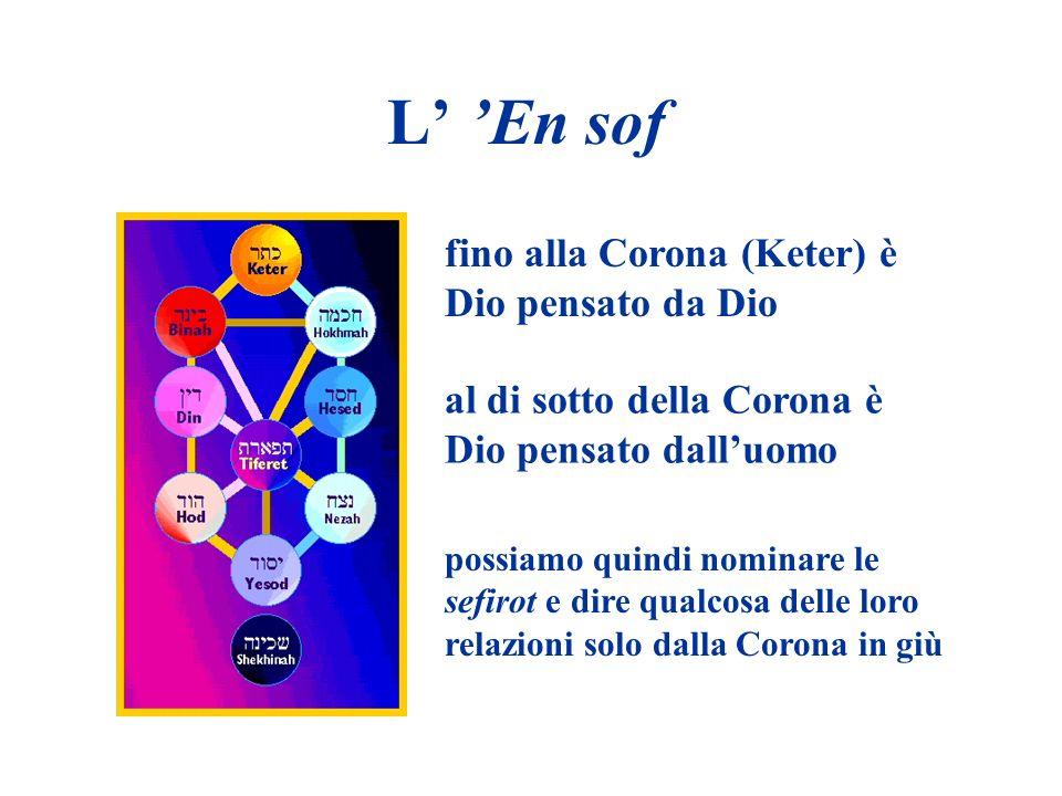 L En sof fino alla Corona (Keter) è Dio pensato da Dio al di sotto della Corona è Dio pensato dalluomo possiamo quindi nominare le sefirot e dire qual
