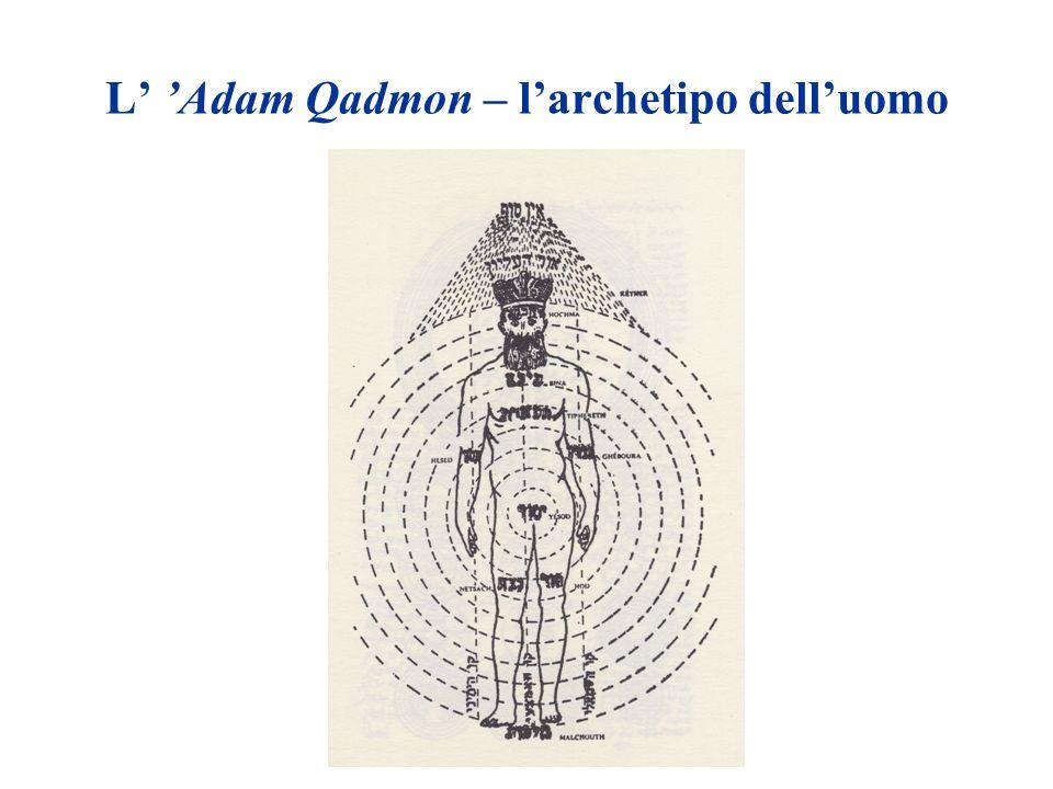 L Adam Qadmon – larchetipo delluomo